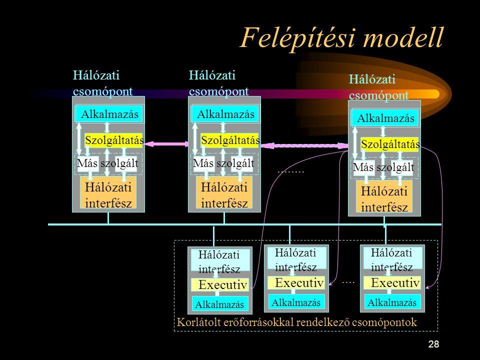 28 Felépítési modell Alkalmazás Szolgáltatás Más szolgált Hálózati interfész Hálózati csomópont............
