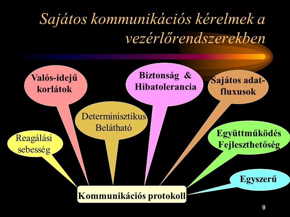 9 Sajátos kommunikációs kérelmek a vezérlőrendszerekben Kommunikációs protokoll Determinisztikus Belátható Biztonság & Hibatolerancia Reagálási sebess