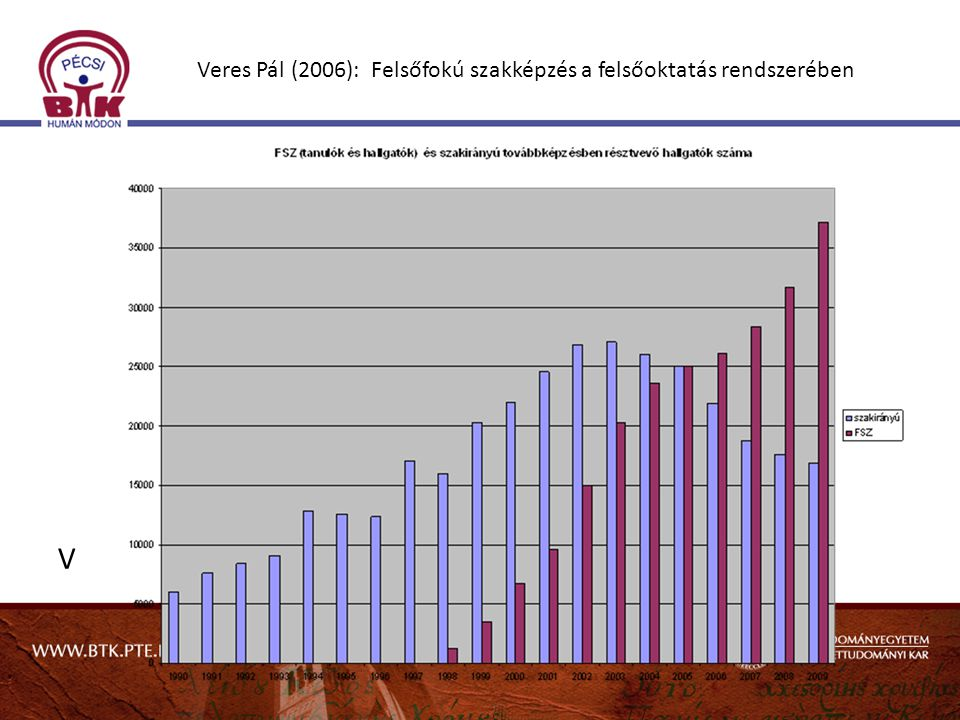 Veres Pál (2006): Felsőfokú szakképzés a felsőoktatás rendszerében V