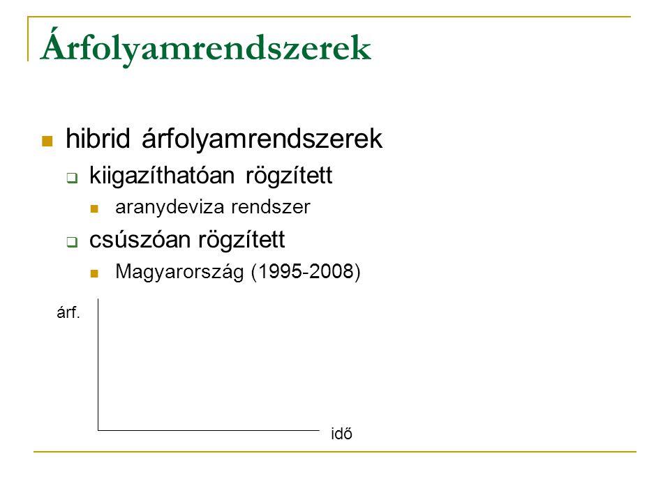 Árfolyamrendszerek  hibrid árfolyamrendszerek  kiigazíthatóan rögzített  aranydeviza rendszer  csúszóan rögzített  Magyarország (1995-2008) idő árf.