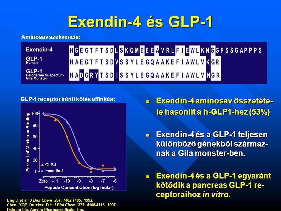 Exendin-4 és GLP-1  Exendin-4 aminosav összetéte- le hasonlít a h-GLP1-hez (53%)  Exendin-4 és a GLP-1 teljesen különböző génekből származ- nak a Gila monster-ben.