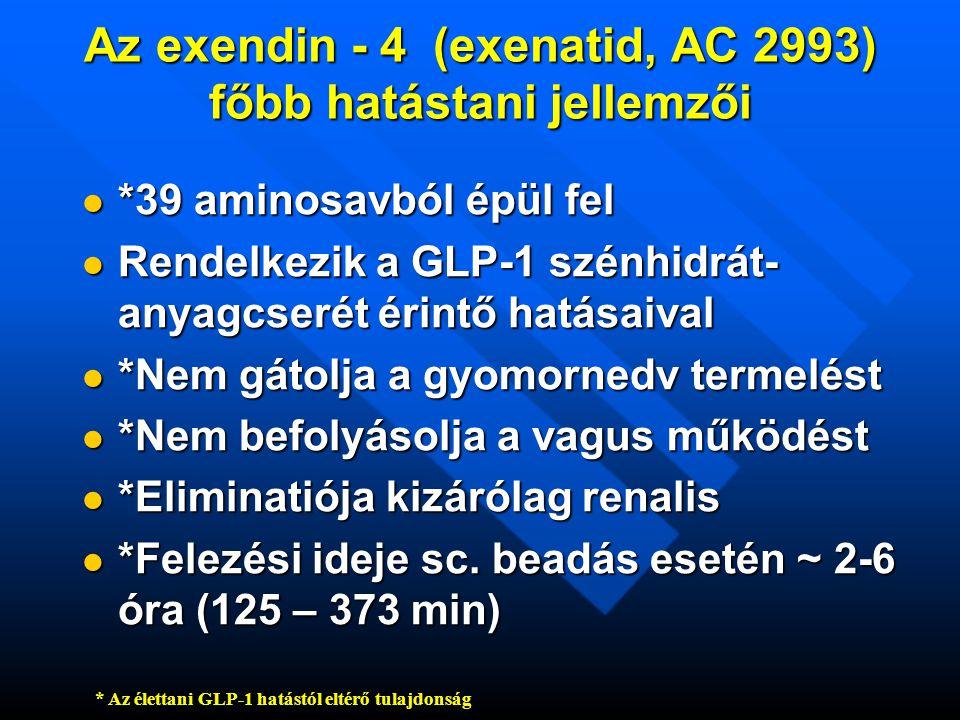 Az exendin - 4 (exenatid, AC 2993) főbb hatástani jellemzői  *39 aminosavból épül fel  Rendelkezik a GLP-1 szénhidrát- anyagcserét érintő hatásaival  *Nem gátolja a gyomornedv termelést  *Nem befolyásolja a vagus működést  *Eliminatiója kizárólag renalis  *Felezési ideje sc.