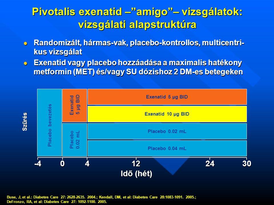 Pivotalis exenatid – amigo – vizsgálatok: vizsgálati alapstruktúra  Randomizált, hármas-vak, placebo-kontrollos, multicentri- kus vizsgálat  Exenatid vagy placebo hozzáadása a maximalis hatékony metformin (MET) és/vagy SU dózishoz 2 DM-es betegeken Buse, J, et al.: Diabetes Care 27: 2628-2635.