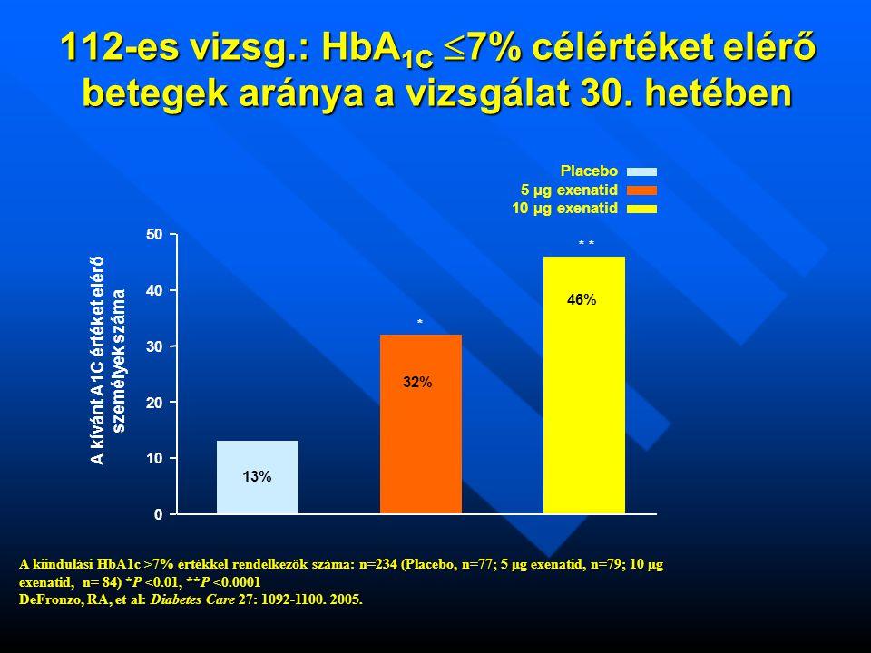112-es vizsg.: HbA 1C  7% célértéket elérő betegek aránya a vizsgálat 30.