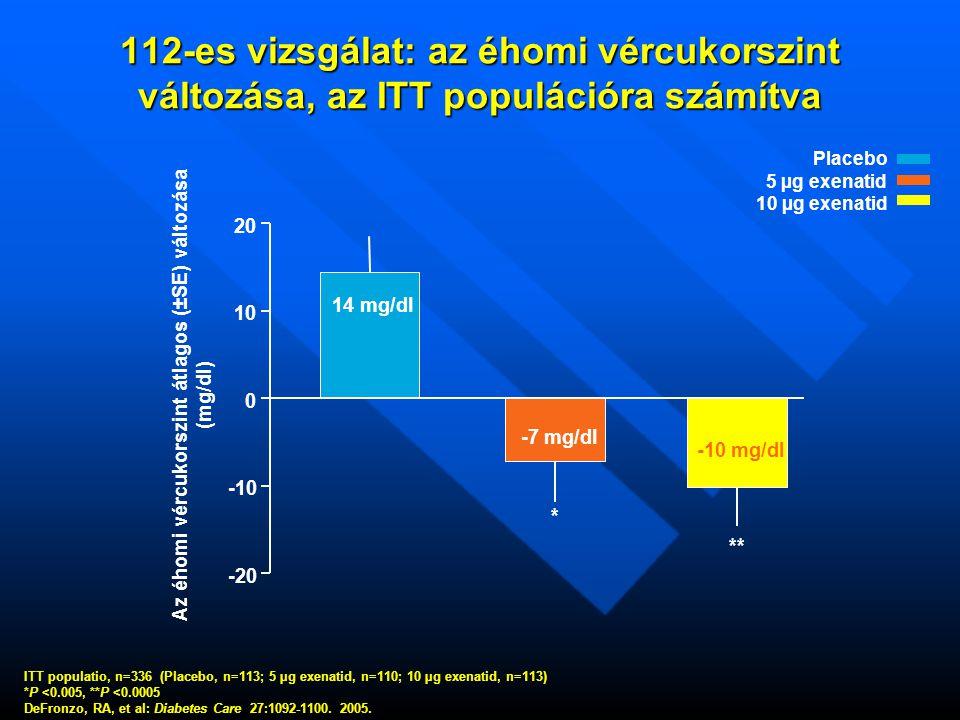 112-es vizsgálat: az éhomi vércukorszint változása, az ITT populációra számítva Placebo 5 µg exenatid 10 µg exenatid Az éhomi vércukorszint átlagos (±SE) változása (mg/dl) -20 -10 0 10 20 * ** 14 mg/dl -7 mg/dl -10 mg/dl ITT populatio, n=336 (Placebo, n=113; 5 µg exenatid, n=110; 10 µg exenatid, n=113) *P <0.005, **P <0.0005 DeFronzo, RA, et al: Diabetes Care 27:1092-1100.