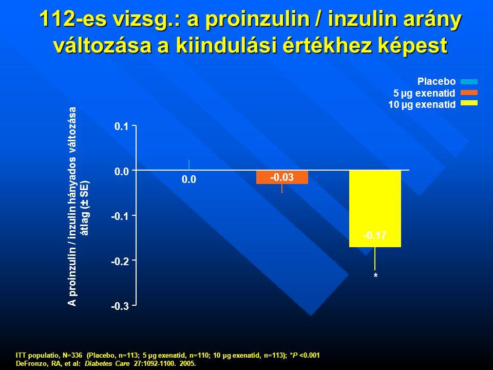 112-es vizsg.: a proinzulin / inzulin arány változása a kiindulási értékhez képest A proinzulin / inzulin hányados változása átlag (± SE) -0.3 -0.2 -0.1 0.0 0.1 * 0.0 -0.03 -0.17 Placebo 5 µg exenatid 10 µg exenatid ITT populatio, N=336 (Placebo, n=113; 5 µg exenatid, n=110; 10 µg exenatid, n=113); *P <0.001 DeFronzo, RA, et al: Diabetes Care 27:1092-1100.