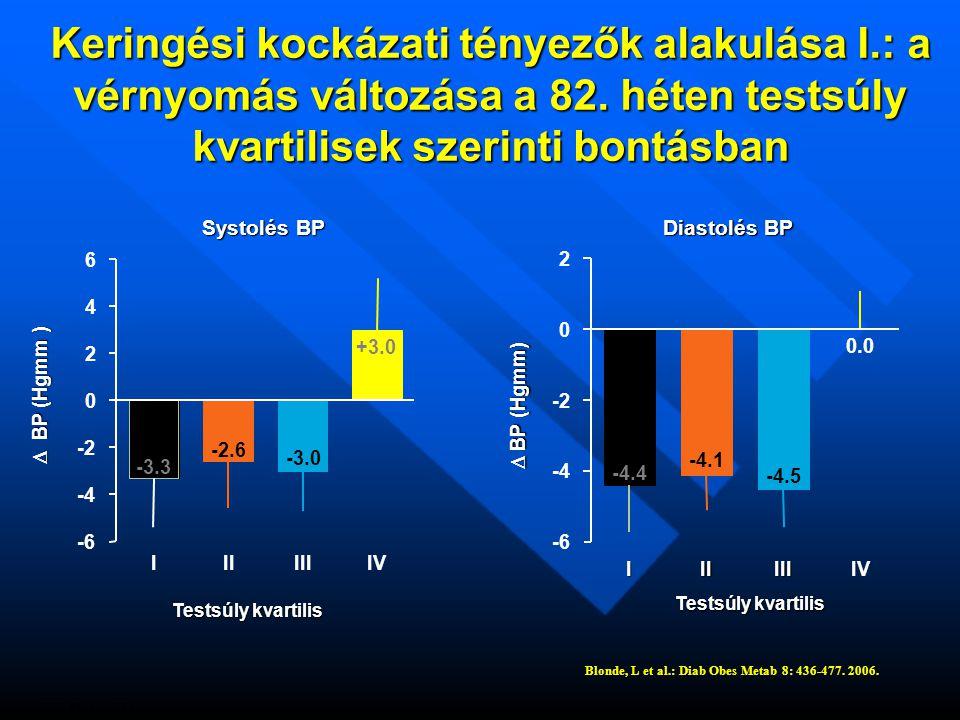 Keringési kockázati tényezők alakulása I.: a vérnyomás változása a 82.