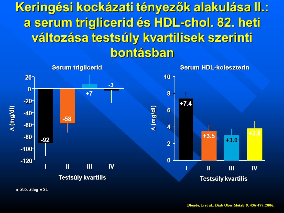 Keringési kockázati tényezők alakulása II.: a serum triglicerid és HDL-chol.