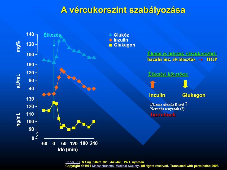 A vércukorszint szabályozása A vércukorszint szabályozása Unger RH.