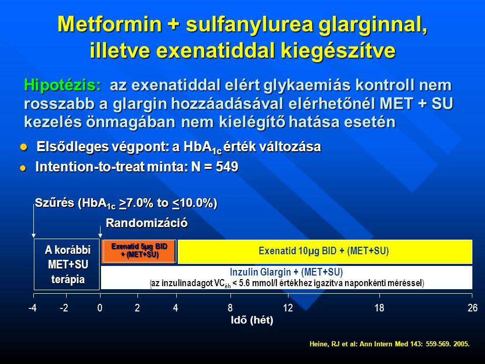 Metformin + sulfanylurea glarginnal, illetve exenatiddal kiegészítve Hipotézis: az exenatiddal elért glykaemiás kontroll nem Hipotézis: az exenatiddal elért glykaemiás kontroll nem rosszabb a glargin hozzáadásával elérhetőnél MET + SU rosszabb a glargin hozzáadásával elérhetőnél MET + SU kezelés önmagában nem kielégítő hatása esetén kezelés önmagában nem kielégítő hatása esetén  Elsődleges végpont: a HbA 1c érték változása  Intention-to-treat minta: N = 549 -4-20248121826 Randomizáció Szűrés (HbA 1c >7.0% to 7.0% to <10.0%) Inzulin Glargin + (MET+SU) (az inzulinadagot VC éh < 5.6 mmol/l értékhez igazítva naponkénti méréssel (az inzulinadagot VC éh < 5.6 mmol/l értékhez igazítva naponkénti méréssel ) Exenatid 10µg BID + (MET+SU) Exenatid 5µg BID + (MET+SU) A korábbi MET+SUterápia Idő (hét) Heine, RJ et al: Ann Intern Med 143: 559-569.
