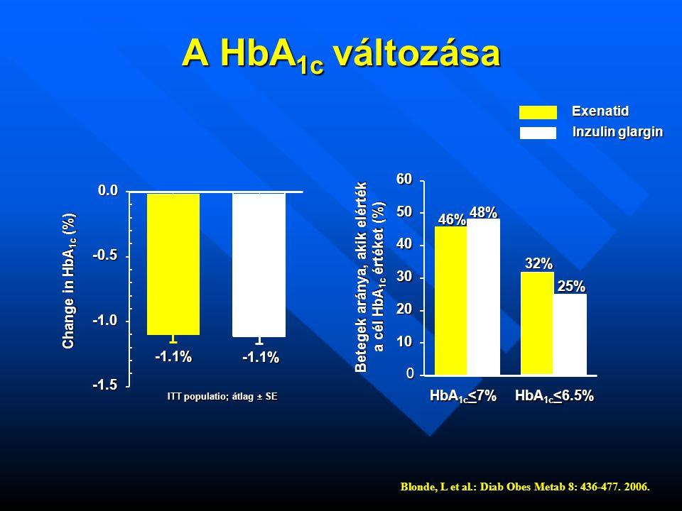 A HbA 1c változása ITT populatio; átlag ± SE ITT populatio; átlag ± SE -1.1% -1.1% -1.5 -0.50.0 Change in HbA 1c (%) HbA 1c <7% HbA 1c <6.5% 46% 48% 32% 25% 0 10 20 30 40 5060 Betegek aránya, akik elérték a cél HbA 1c értéket (%) Exenatid Inzulin glargin Blonde, L et al.: Diab Obes Metab 8: 436-477.