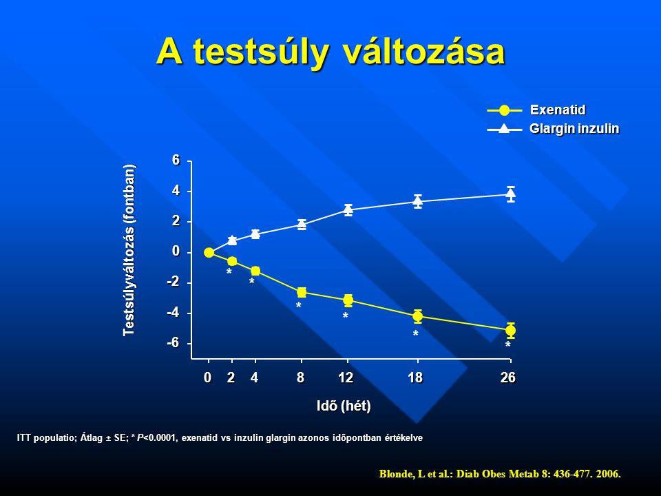 A testsúly változása ITT populatio; Átlag ± SE; * P<0.0001, exenatid vs inzulin glargin azonos időpontban értékelve Idő (hét) Testsúlyváltozás (fontban) Exenatid Glargin inzulin Blonde, L et al.: Diab Obes Metab 8: 436-477.