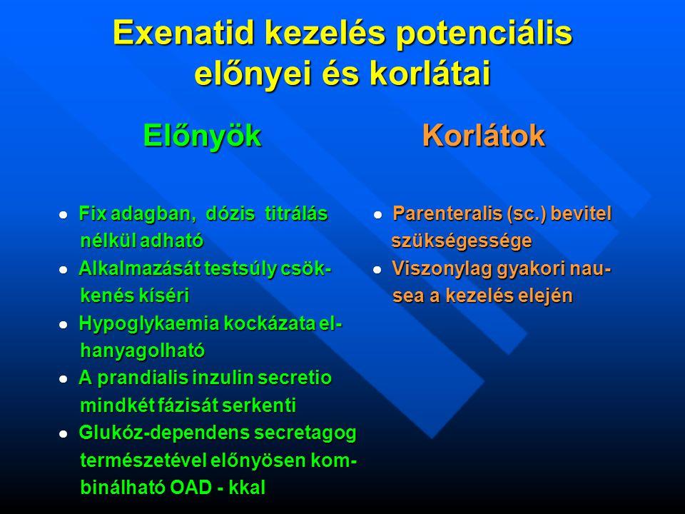 Exenatid kezelés potenciális előnyei és korlátai Előnyök Korlátok Előnyök Korlátok  Fix adagban, dózis titrálás  Parenteralis (sc.) bevitel nélkül adható szükségessége nélkül adható szükségessége  Alkalmazását testsúly csök-  Viszonylag gyakori nau- kenés kíséri sea a kezelés elején kenés kíséri sea a kezelés elején  Hypoglykaemia kockázata el- hanyagolható hanyagolható  A prandialis inzulin secretio mindkét fázisát serkenti mindkét fázisát serkenti  Glukóz-dependens secretagog természetével előnyösen kom- természetével előnyösen kom- binálható OAD - kkal binálható OAD - kkal