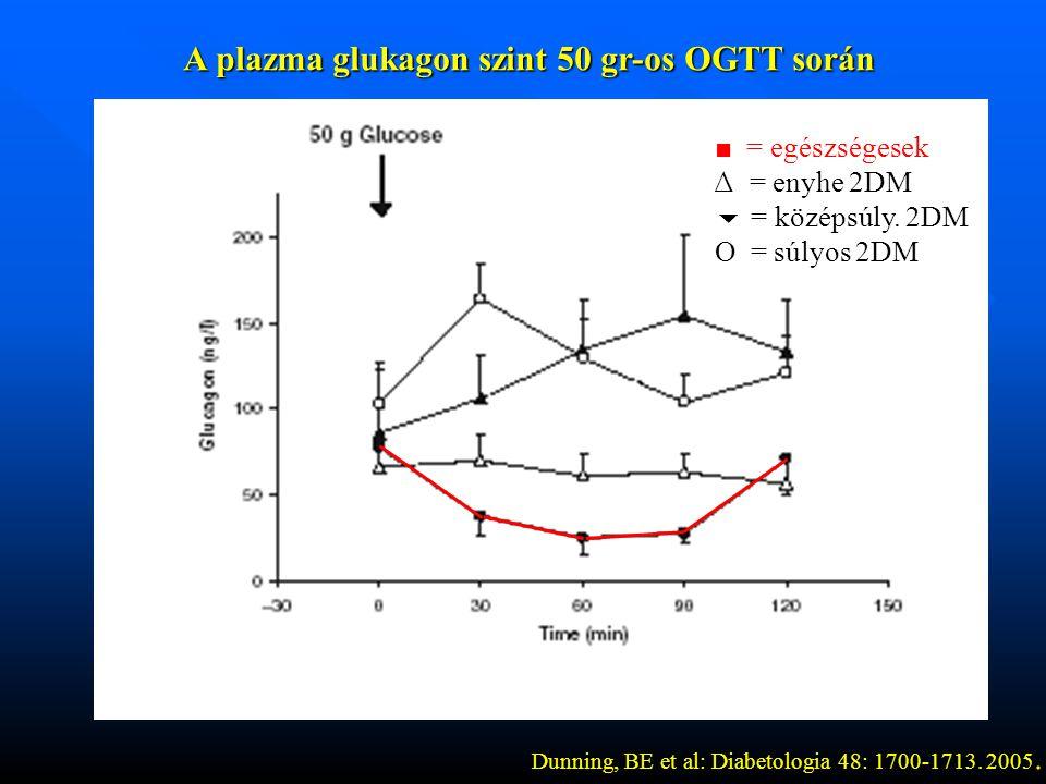 A plazma glukagon szint 50 gr-os OGTT során A plazma glukagon szint 50 gr-os OGTT során ■ = egészségesek ∆ = enyhe 2DM  = középsúly.