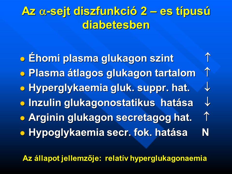 Az  -sejt diszfunkció 2 – es típusú diabetesben  Éhomi plasma glukagon szint   Plasma átlagos glukagon tartalom   Hyperglykaemia gluk.