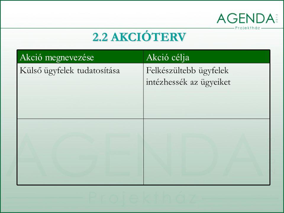 Felkészültebb ügyfelek intézhessék az ügyeiket Külső ügyfelek tudatosítása Akció céljaAkció megnevezése 2.2 AKCIÓTERV