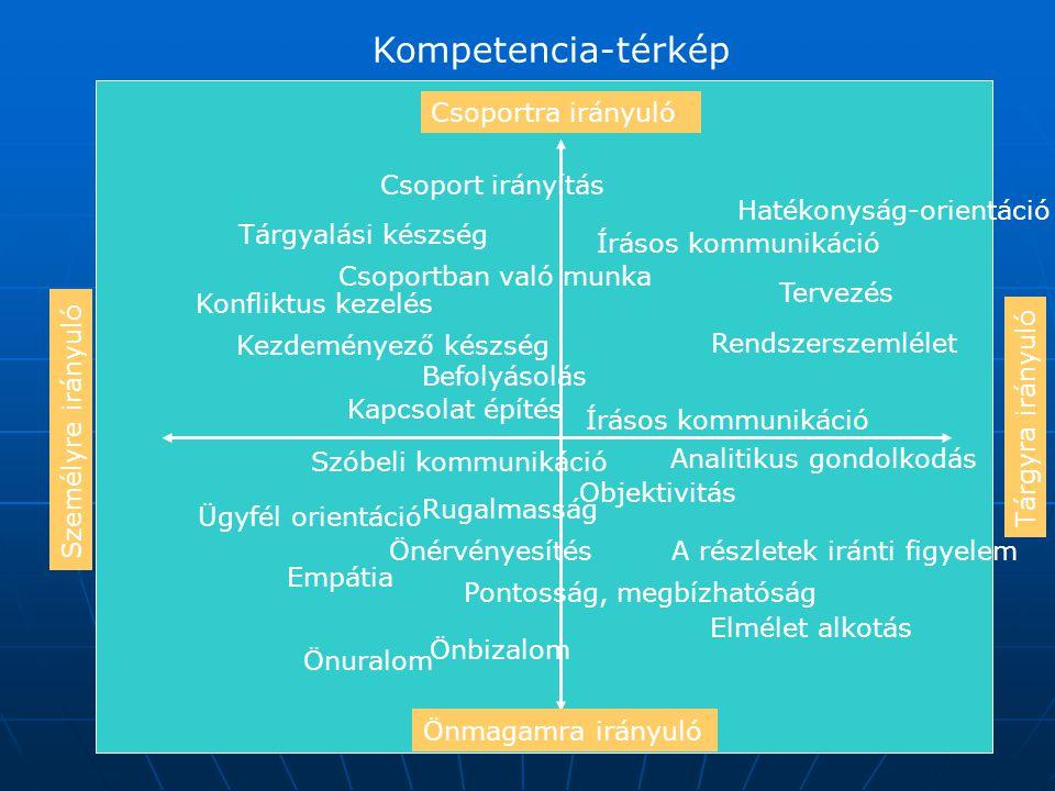 Tárgyra irányuló Személyre irányuló Csoportra irányuló Önmagamra irányuló Kompetencia-térkép Hatékonyság-orientáció Tervezés Rendszerszemlélet Analiti