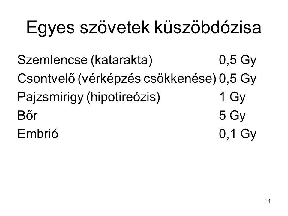 14 Egyes szövetek küszöbdózisa Szemlencse (katarakta) 0,5 Gy Csontvelő (vérképzés csökkenése)0,5 Gy Pajzsmirigy (hipotireózis)1 Gy Bőr 5 Gy Embrió0,1