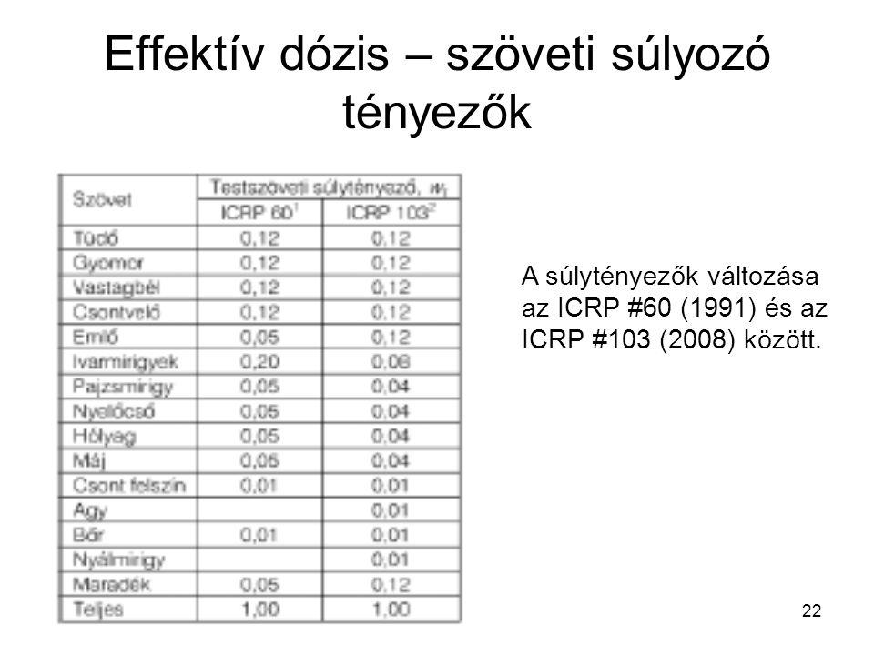 22 Effektív dózis – szöveti súlyozó tényezők A súlytényezők változása az ICRP #60 (1991) és az ICRP #103 (2008) között.