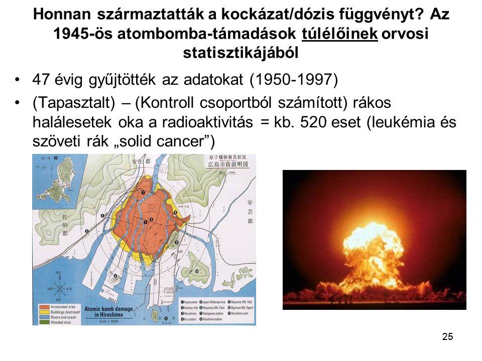 25 Honnan származtatták a kockázat/dózis függvényt? Az 1945-ös atombomba-támadások túlélőinek orvosi statisztikájából •47 évig gyűjtötték az adatokat