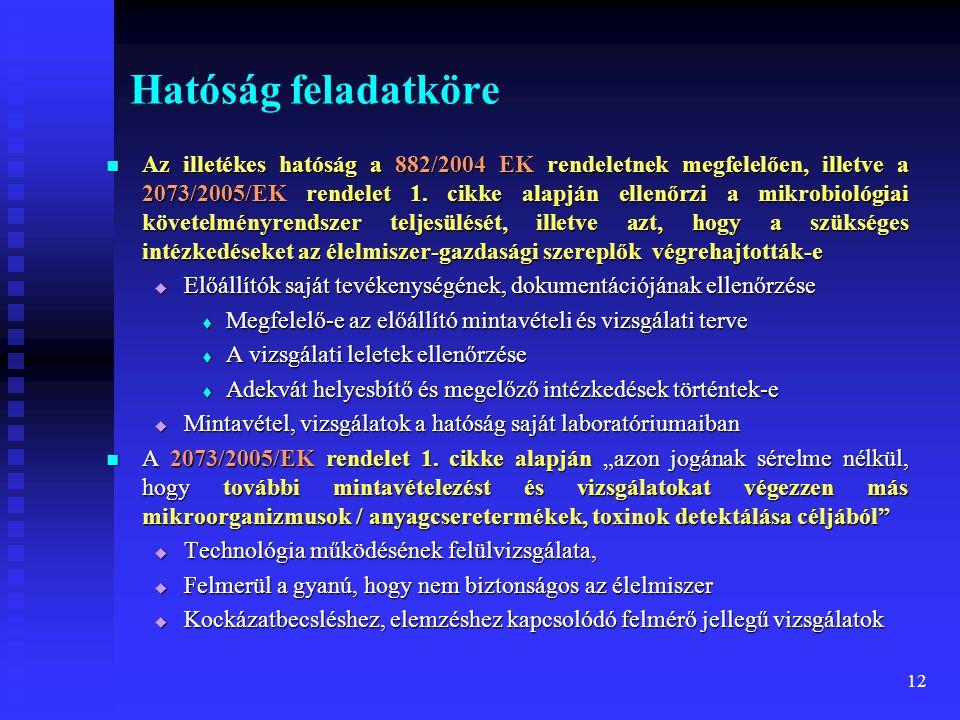 12 Hatóság feladatköre  Az illetékes hatóság a 882/2004 EK rendeletnek megfelelően, illetve a 2073/2005/EK rendelet 1. cikke alapján ellenőrzi a mikr