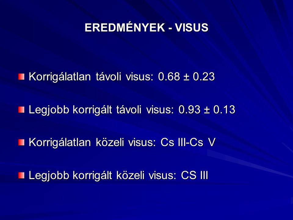 EREDMÉNYEK - VISUS Korrigálatlan távoli visus: 0.68 ± 0.23 Legjobb korrigált távoli visus: 0.93 ± 0.13 Korrigálatlan közeli visus: Cs III-Cs V Legjobb