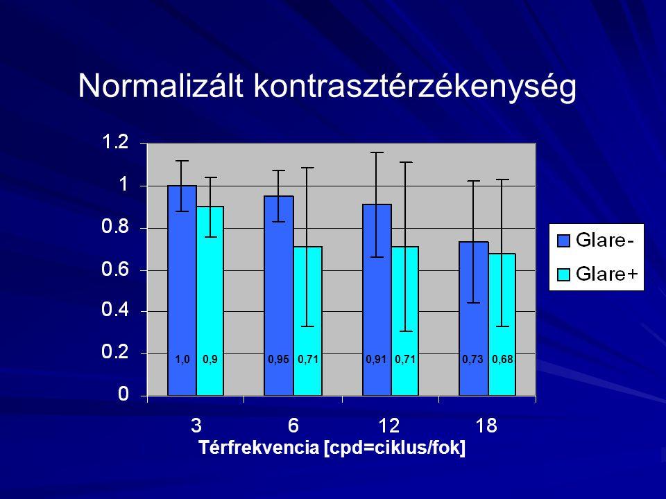 Normalizált kontrasztérzékenység Térfrekvencia [cpd=ciklus/fok] 0,90,950,710,910,710,730,681,0