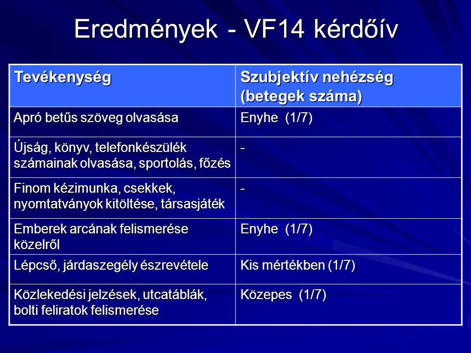 Eredmények - VF14 kérdőív Tevékenység Szubjektív nehézség (betegek száma) Apró betűs szöveg olvasása Enyhe (1/7) Újság, könyv, telefonkészülék számain