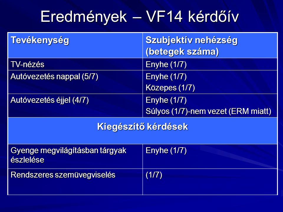 Eredmények – VF14 kérdőív Tevékenység Szubjektív nehézség (betegek száma) TV-nézés Enyhe (1/7) Autóvezetés nappal (5/7) Enyhe (1/7) Közepes (1/7) Autó