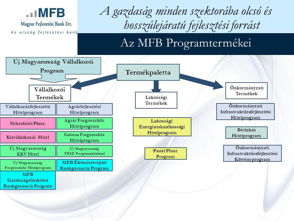 Az MFB Programtermékei Vállalkozói Termékek Vállalkozásfejlesztési Hitelprogram Agrárfejlesztési Hitelprogram Mikrohitel Plusz.
