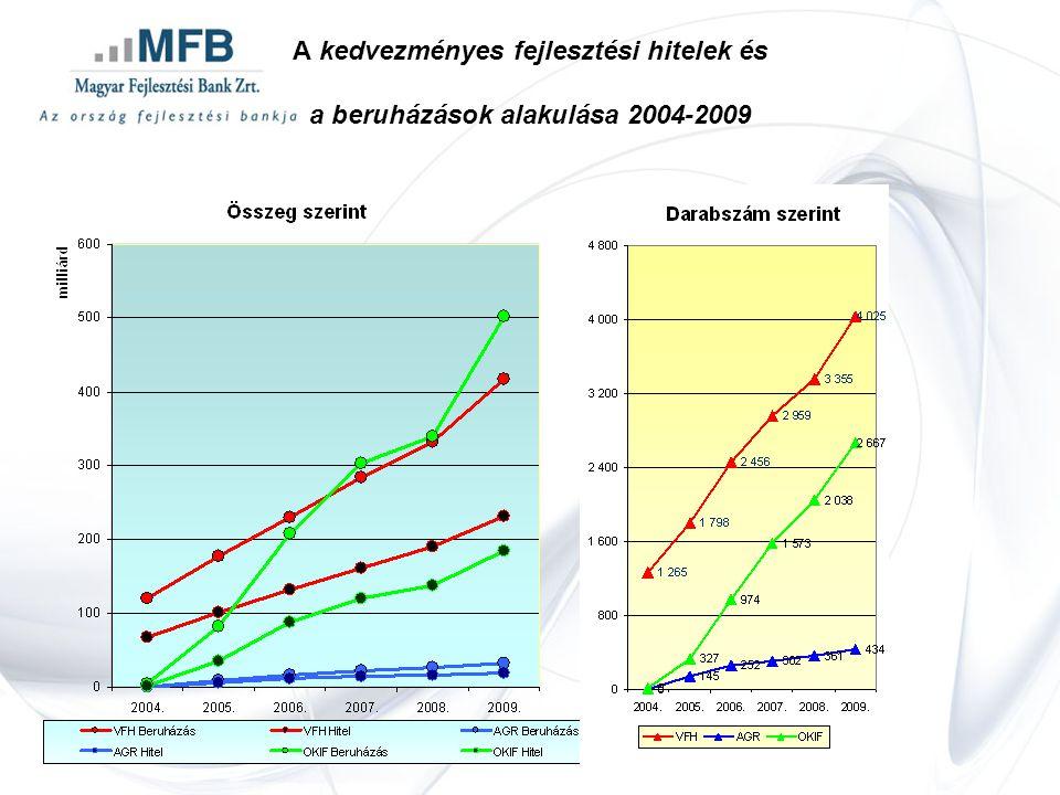 A kedvezményes fejlesztési hitelek és a beruházások alakulása 2004-2009