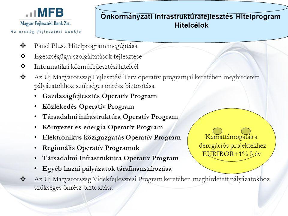  Panel Plusz Hitelprogram megújítása  Egészségügyi szolgáltatások fejlesztése  Informatikai közműfejlesztési hitelcél  Az Új Magyarország Fejlesztési Terv operatív programjai keretében meghirdetett pályázatokhoz szükséges önrész biztosítása •Gazdaságfejlesztés Operatív Program •Közlekedés Operatív Program •Társadalmi infrastruktúra Operatív Program •Környezet és energia Operatív Program •Elektronikus közigazgatás Operatív Program •Regionális Operatív Programok •Társadalmi Infrastruktúra Operatív Program •Egyéb hazai pályázatok társfinanszírozása  Az Új Magyarország Vidékfejlesztési Program keretében meghirdetett pályázatokhoz szükséges önrész biztosítása Kamattámogatás a derogációs projektekhez EURIBOR+1% 5 év Önkormányzati Infrastruktúrafejlesztés Hitelprogram Hitelcélok