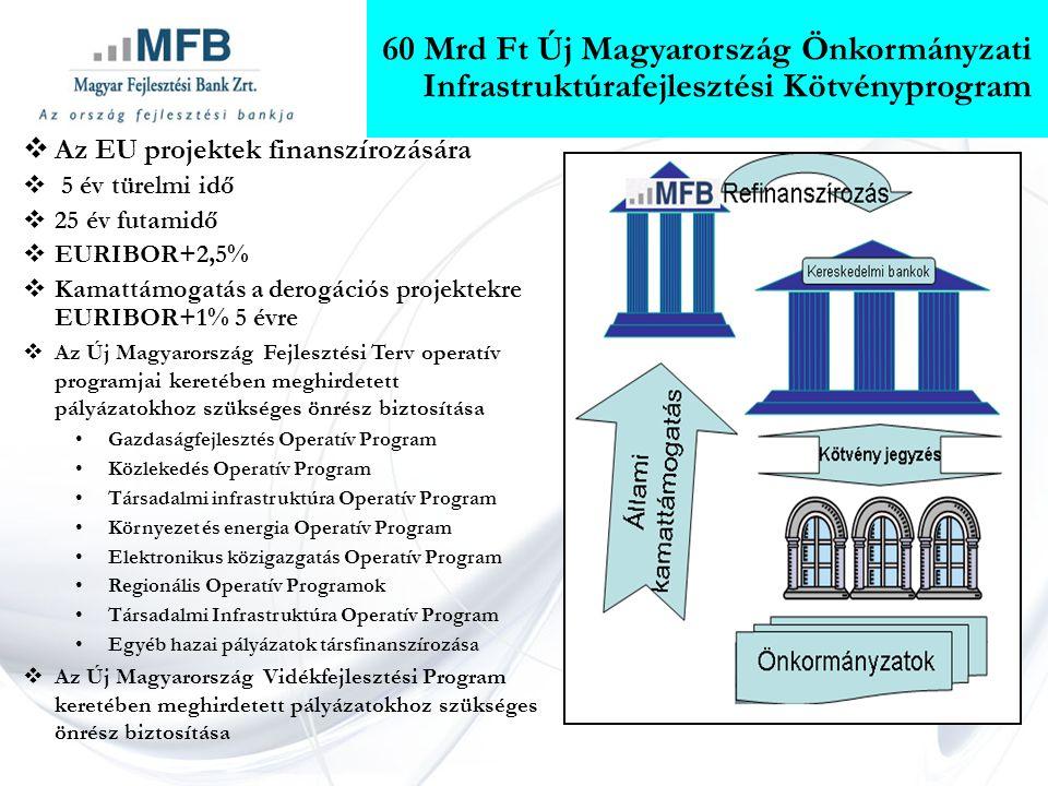 60 Mrd Ft Új Magyarország Önkormányzati Infrastruktúrafejlesztési Kötvényprogram  Az EU projektek finanszírozására  5 év türelmi idő  25 év futamidő  EURIBOR+2,5%  Kamattámogatás a derogációs projektekre EURIBOR+1% 5 évre  Az Új Magyarország Fejlesztési Terv operatív programjai keretében meghirdetett pályázatokhoz szükséges önrész biztosítása •Gazdaságfejlesztés Operatív Program •Közlekedés Operatív Program •Társadalmi infrastruktúra Operatív Program •Környezet és energia Operatív Program •Elektronikus közigazgatás Operatív Program •Regionális Operatív Programok •Társadalmi Infrastruktúra Operatív Program •Egyéb hazai pályázatok társfinanszírozása  Az Új Magyarország Vidékfejlesztési Program keretében meghirdetett pályázatokhoz szükséges önrész biztosítása