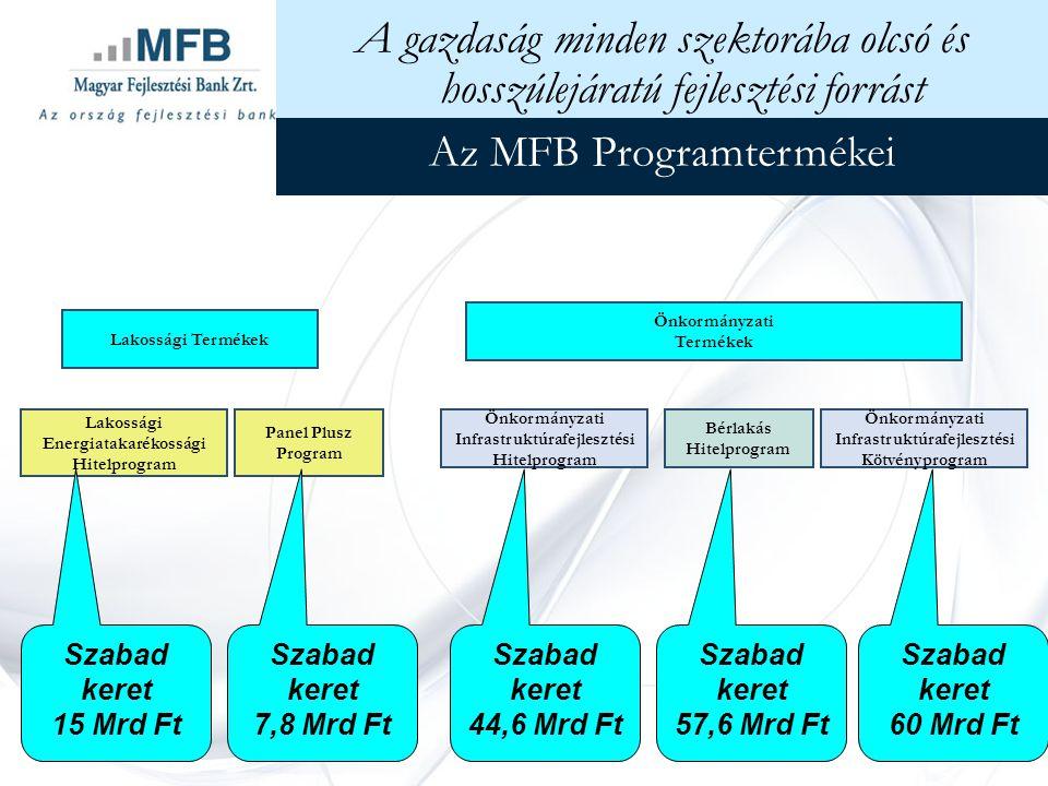 Az MFB Programtermékei Lakossági Termékek Önkormányzati Termékek Önkormányzati Infrastruktúrafejlesztési Hitelprogram Bérlakás Hitelprogram Lakossági Energiatakarékossági Hitelprogram Panel Plusz Program A gazdaság minden szektorába olcsó és hosszúlejáratú fejlesztési forrást Önkormányzati Infrastruktúrafejlesztési Kötvényprogram Szabad keret 15 Mrd Ft Szabad keret 44,6 Mrd Ft Szabad keret 7,8 Mrd Ft Szabad keret 57,6 Mrd Ft Szabad keret 60 Mrd Ft