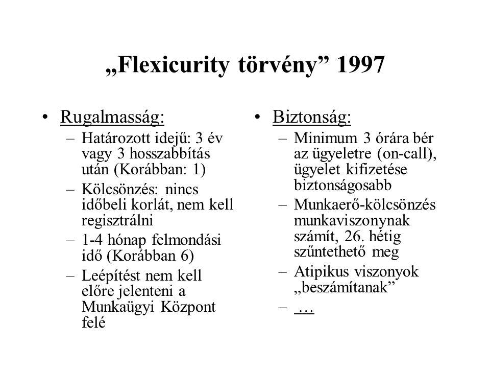 """""""Flexicurity törvény"""" 1997 •Rugalmasság: –Határozott idejű: 3 év vagy 3 hosszabbítás után (Korábban: 1) –Kölcsönzés: nincs időbeli korlát, nem kell re"""
