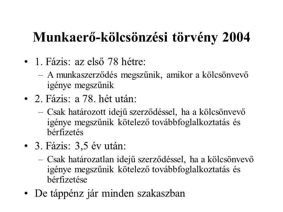 Munkaerő-kölcsönzési törvény 2004 •1. Fázis: az első 78 hétre: –A munkaszerződés megszűnik, amikor a kölcsönvevő igénye megszűnik •2. Fázis: a 78. hét