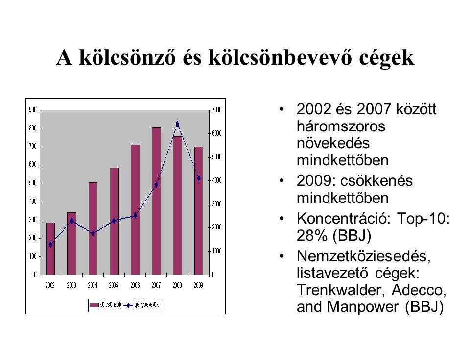 A kölcsönző és kölcsönbevevő cégek •2002 és 2007 között háromszoros növekedés mindkettőben •2009: csökkenés mindkettőben •Koncentráció: Top-10: 28% (B