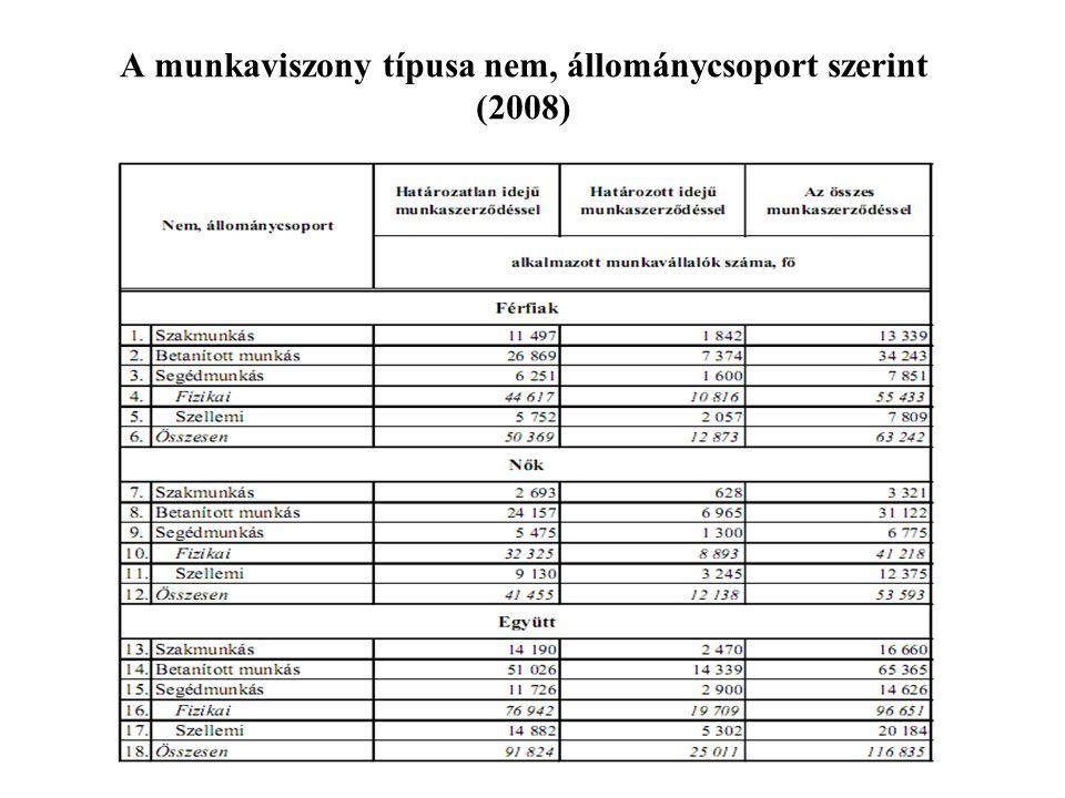 A munkaviszony típusa nem, állománycsoport szerint (2008)