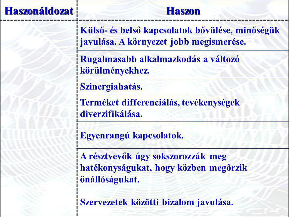 HaszonáldozatHaszon Külső- és belső kapcsolatok bővülése, minőségük javulása.