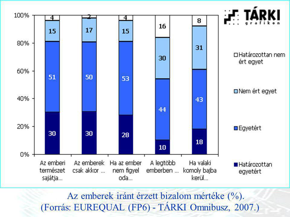 Az emberek iránt érzett bizalom mértéke (%). (Forrás: EUREQUAL (FP6) - TÁRKI Omnibusz, 2007.)