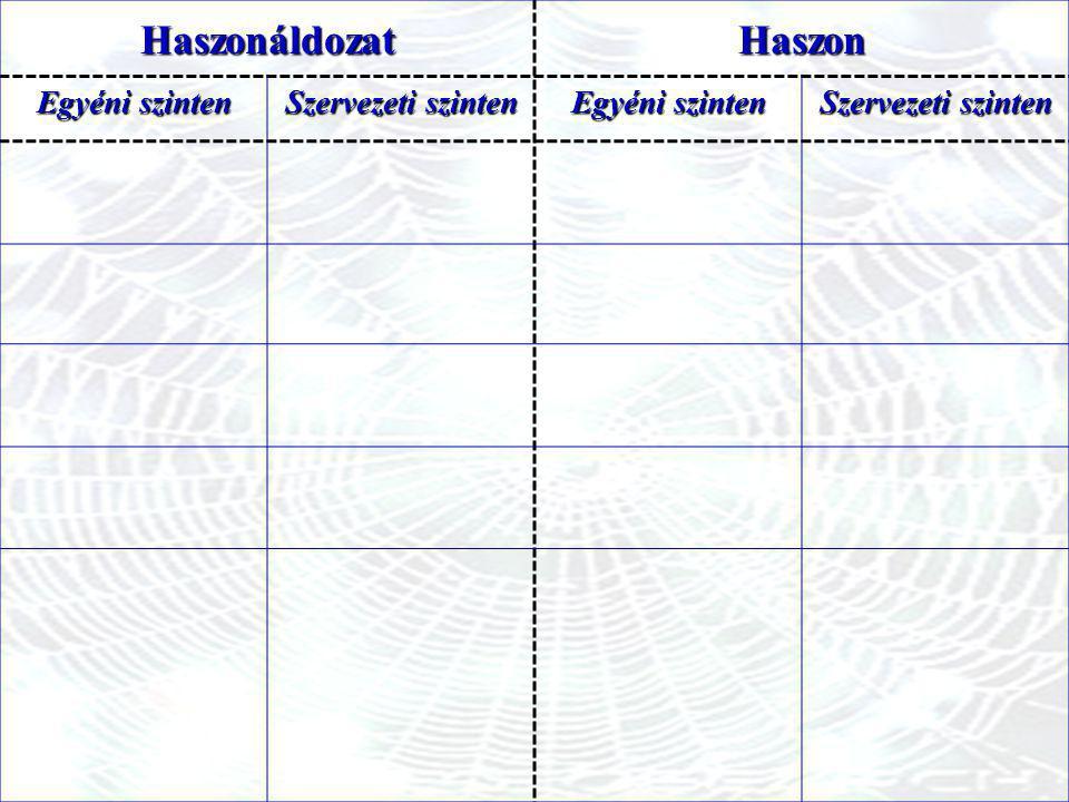 HaszonáldozatHaszon Egyéni szinten Szervezeti szinten Egyéni szinten Szervezeti szinten