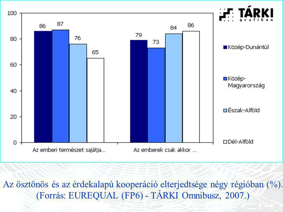 Az ösztönös és az érdekalapú kooperáció elterjedtsége négy régióban (%).