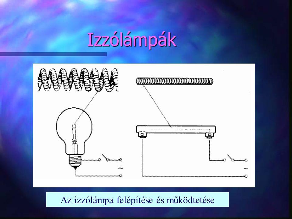 Izzólámpák Az izzólámpa felépítése és működtetése