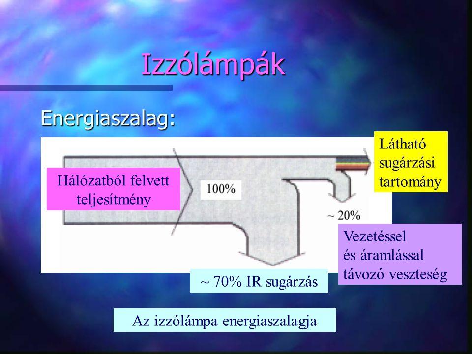 Izzólámpák Energiaszalag: Az izzólámpa energiaszalagja Látható sugárzási tartomány ~ 70% IR sugárzás Hálózatból felvett teljesítmény Vezetéssel és ára