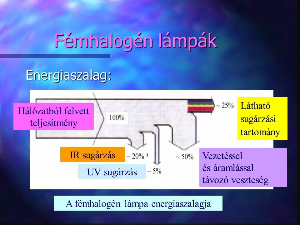 Fémhalogén lámpák Energiaszalag: Hálózatból felvett teljesítmény Látható sugárzási tartomány Vezetéssel és áramlással távozó veszteség A fémhalogén lá