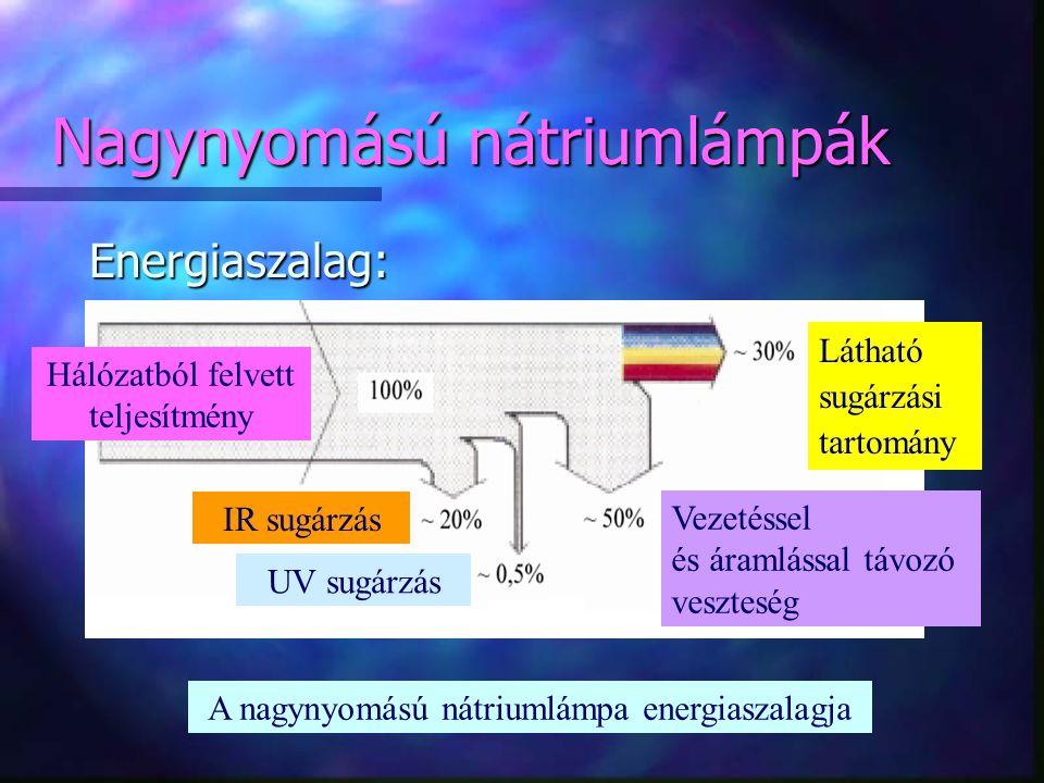 Nagynyomású nátriumlámpák Energiaszalag: Hálózatból felvett teljesítmény Látható sugárzási tartomány Vezetéssel és áramlással távozó veszteség A nagyn