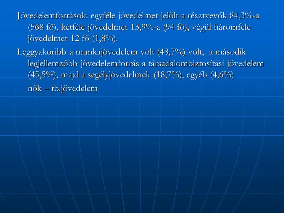 Jövedelemforrások: egyféle jövedelmet jelölt a résztvevők 84,3%-a (568 fő), kétféle jövedelmet 13,9%-a (94 fő), végül háromféle jövedelmet 12 fő (1,8%).