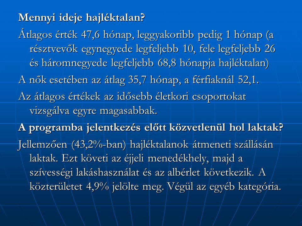 Mennyi ideje hajléktalan? Átlagos érték 47,6 hónap, leggyakoribb pedig 1 hónap (a résztvevők egynegyede legfeljebb 10, fele legfeljebb 26 és háromnegy