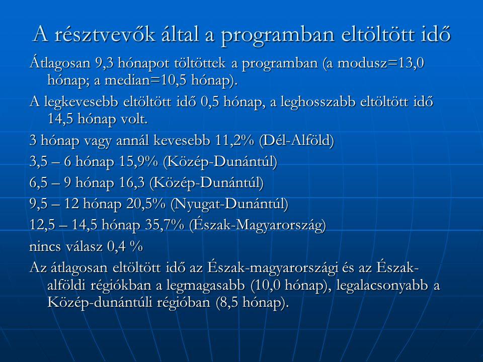 A résztvevők által a programban eltöltött idő Átlagosan 9,3 hónapot töltöttek a programban (a modusz=13,0 hónap; a median=10,5 hónap). A legkevesebb e