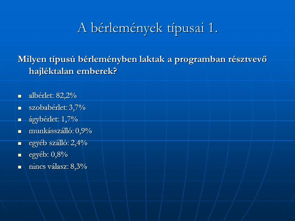 A bérlemények típusai 1. Milyen típusú bérleményben laktak a programban résztvevő hajléktalan emberek?  albérlet: 82,2%  szobabérlet: 3,7%  ágybérl